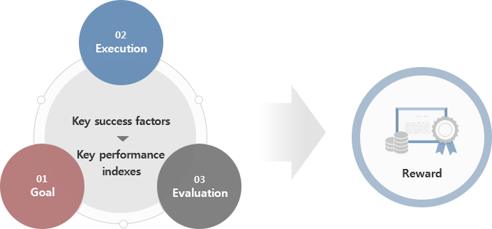 Key success factors > Key performance indexes(01.Goal/02.Execution/03.Evaluation) => REWARD